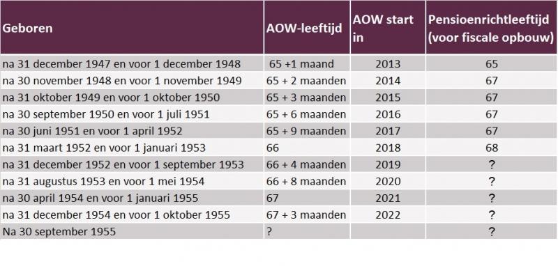 collectiefpensioenadvies AOW en pensioenleeftijd